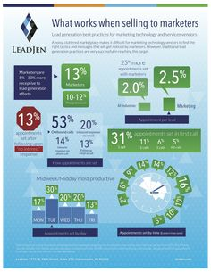 What works when selling to marketers | LeadJen | #TheMarketingAutomationAlert