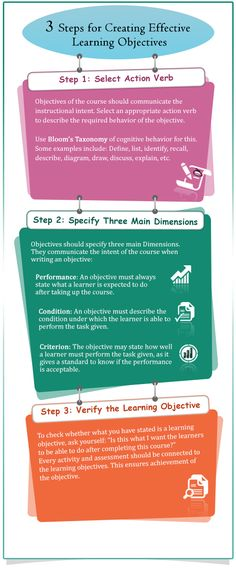 """3 Steps for Creating Effective #Learning Objectives ......Follow for Free """"too-neat-not-to-keep"""" teaching tools & other fun stuff :)"""