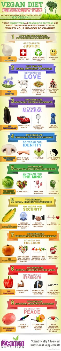 Vegan Diet. Personality type. Vegan types and reasons to go Vegan are based on enneagram personality types. Best supplements from Zenith Nutrition. Health Supplements. Nutritional Supplements. Health Infographics