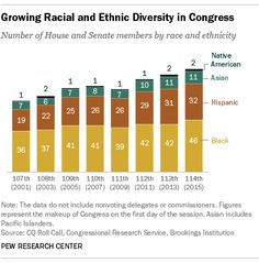 Growing Racial and Ethnic Diversity in Congress: Number of House and Senate Members by Race and Ethnicity  Source: Pew Research Center