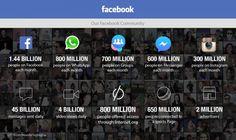 Facebook, WhatsApp ve İnstagram Kullanıcı Raporları Açıklandı