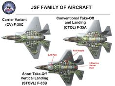 F-35A, F-35B and F-35C