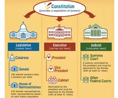 Image description: Celebrate Constitution Day with your kids by sharing this Kids.gov poster with them. How are our three branches of government relevant to Constitution Day? The Founding Fathers, the. Government Lessons, Teaching Government, State Government, 3rd Grade Social Studies, Teaching Social Studies, Teaching History, History Education, History Websites, Classical Education