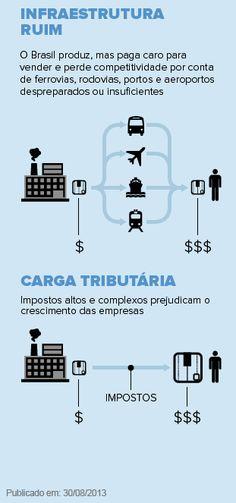 Conheça como funcionam os métodos para mensurar a atividade econômica do Brasil