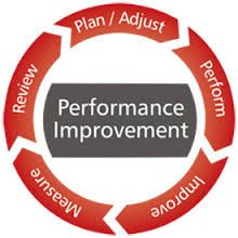 How performance improvement works.