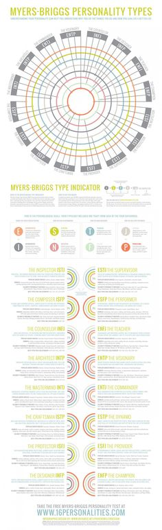 Myers-Briggs Personality Types Infographic. Really cool chart but the best matches I don't agree with most of them