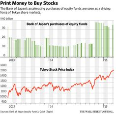 Plunge Protection Exposed: Bank Of Japan Stepped In A Stunning 143 Times To Buy Stocks, Prevent Drop | Zero Hedge