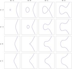 Elliptic curves (ECC) are a plane algebraic curve, they are used in modern cryptography and it is the most powerful algorithm known for now. Number Value, Computer Science, Mathematics, Curves, This Or That Questions, How To Plan, Maths, Fields, Catalog