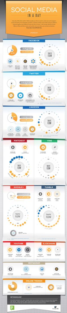 Social Media In A Day: Infographic for Social Media Day