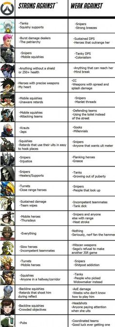 Overwatch characters in a nutshell
