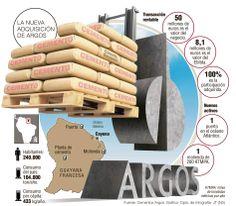 Cementos Argos llega como líder al mercado de Guayana francesa El presidente de la multilatina antioqueña, Jorge Mario Velásquez, en diálogo con El Colombiano explica los detalles de la nueva adquisición, que alcanza los 50 millones de euros.