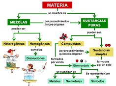 Clasificacion de la materia Science Education, Social Science, Science Activities, Chemistry Classroom, Math Classroom, Chemistry Lessons, Teaching Spanish, Science For Kids, High School