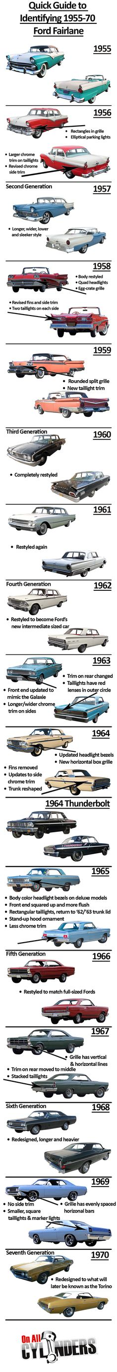 Ford Fairlane Identification Guide 1955-1970