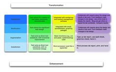 SAMR Model for implementing technology in the classroom