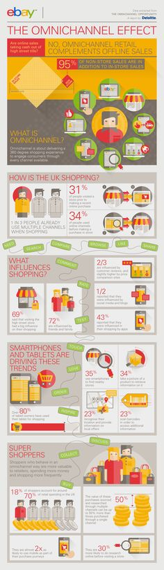 eBay 'The Omnichannel Effect' Infographic by kath harding (MakeMark)