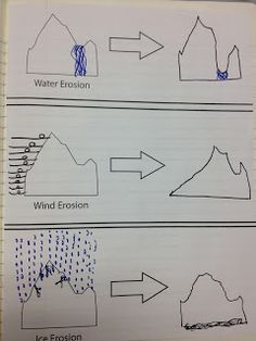 Weathering and erosion demonstration. I could use this as an in class worksheet when discussing the topic of weathering and erosion. Fourth Grade Science, Middle School Science, Elementary Science, Science Classroom, Teaching Science, Science Education, Kindergarten Science, Teaching Ideas, Science Resources