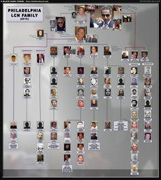 2016 Chart