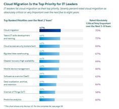 #analyze RT dchou1107: Top priorities for tech leaders in the next 2 yrs. #cio #cloud http://pic.twitter.com/tN8eheqCrW   Databases.W (@Databases4unow) August 22 2016