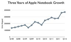 Not really an infographic, but an easy-to-view testament to the genius that is Apple marketing -- Apple's notebook sales have surged from roughly 1 million units per quarter 3 years ago to nearly 4 million units today.