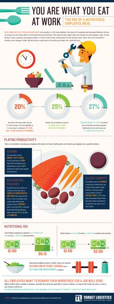 You are What You Eat at Work: The ROI of a Nutritious Employee Meal