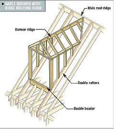 Framing Gable and Shed Dormers