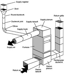 figure 1. forced-air system diagram