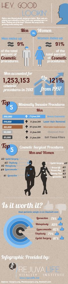 Check out this Infographic provided by a cosmetic surgeon in Beverly Hills specializing in anti-aging and minimally invasive cosmetic procedures to learn more about the most popular cosmetic procedures among male patients. - See more at: http://www.cosmeticdermatology.me/men-and-cosmetic-surgery-infographic#sthash.mPucYmCw.dpuf