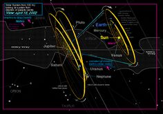 Image result for planet orbit angle sun motion galaxy