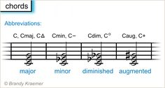 Your How-To Guide on Reading Sheet Music: Piano Chords