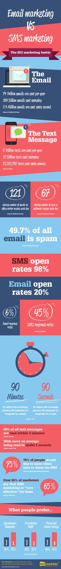 Email vs. SMS: Which Is the More Effective Marketing Channel? | Infographic