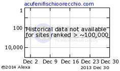Alexa Traffic Graph for http://www.acufenifischioorecchio.com