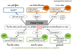Nature et fonction d'un mot | Nature et fonction, Fonction des mots, Affiches grammaire