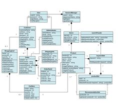 Data Flow Diagram, Class Diagram, Python Programming, Computer Programming, Object Oriented Programming Java, Computer Architecture, System Architecture, Computer Science Major, Science And Technology