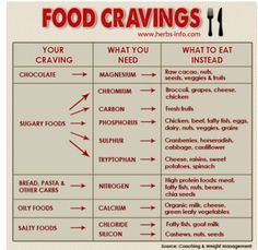 Maybe. Except the chocolate one. When I'm craving chocolate, eating veggies and fruits isn't going to stop that. I will still be craving chocolate til I get chocolate!