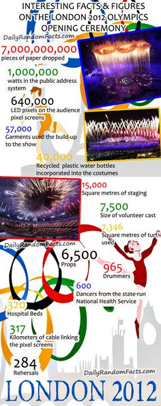Olympic London Facts infographic