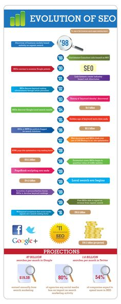 The Evolution of SEO since 1998 [Infographic] Infographic Tools, Infographics, Best Seo Tools, Seo Sem, Reputation Management, Search Engine Marketing, Seo Tips, Search Engine Optimization, Ecommerce