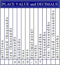 Place value and Decimals chart.  Add to a math notebook for easy reference.