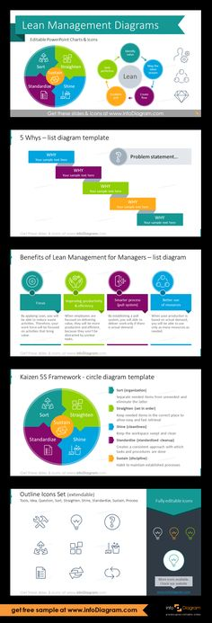 PowerPoint Editable infographics charts of Lean Management Principles and fundamental lean methodology. 5 Why's – list diagram template; Benefits of Lean Management for Managers – list diagram; Kaizen 5S Framework - circle diagram template; outline icons collection. #ppt#powerpoint#design#visual#powerpoint_diagram#lean#leanmanagement#projectmanagement