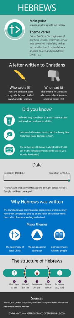 Hebrews-epistle-infographic-structure