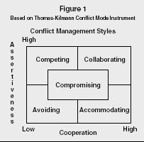 my conflict styles according to the thomas kilmann conflict mode instrument Thomas-kilmann conflict style questionnaire on the following pages  b i  attempt to deal with all of his/her and my concerns 3 a i am usually  ref: from  thomas-kilmann – conflict mode instrument  the conflict style mode that is your  'default or natural' mode  your style according to the situation you find yourself  in.