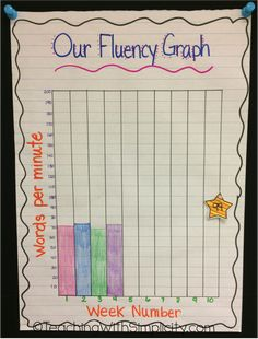 For the fourth week in a row, my students can't wait to see how many words a minute they can read! That is exciting news my friends! I have five students for RTI, and as you can see fluency … Reading Fluency, Reading Intervention, Teaching Reading, Teaching Ideas, Reading Centers, Guided Reading, Ela Anchor Charts, Reading Incentives, Reading Anchor Charts
