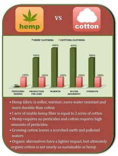 Hemp vs Cotton. I've recently started investing in organic cotton and hemp for linens, pillows, covers, clothes, jammies, and other stuff. No chemicals, no formaldehyde, chlorine, pesticides, or chemical dyes.