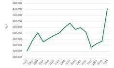 Luovutetut ajokortit 2001-2016_kuva