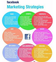 A really easy and simple look at a Facebook Marketing Strategy. Help your business grow with these simple steps!  #WednesdayWisdom #socialmediatips #DigitalMarketing #digitalmarketingagency #IoT #DigitalMarketing #socialmedia #Marketing #Facebook #facebookmarketing #growthhacking