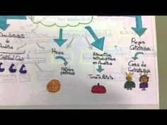 No me cuentes historias. ¡Dibújamelas!: #VisualThinking en el aula