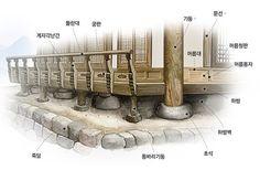 전통 한옥 구조와 용어 - 선조들의 슬기로움이 보인다 - Daum 부동산 Asian Architecture, Interior Architecture, Interior Design, Korean Traditional, Traditional House, Dojo, Korean Design, Passive House, Environment Design