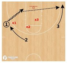 This 3 on 3 basketball drill was diagrammed and contributed by John Leonzo of Cedarville University to the FastModel Sports Basketball Plays and Drills Library. You can also find out more about FastModel Play Diagramming software by clicking this link:…Read more →
