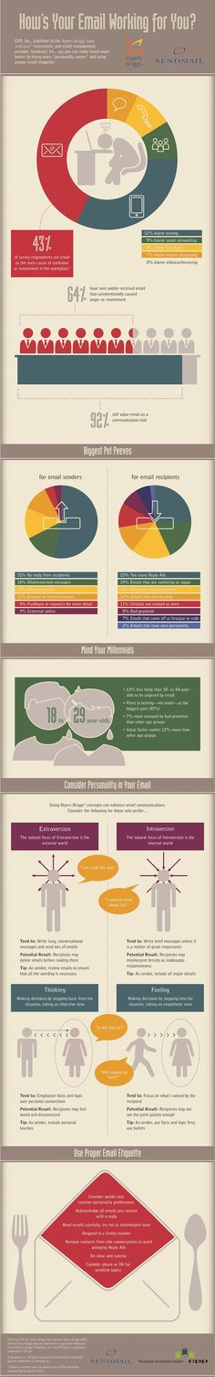 How's You Email Working for You #infografik