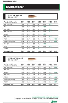 Creedmoor Ballistics Comparison Chart  Firearms