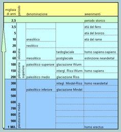 cronologia generale delle età preistoriche e archeologiche
